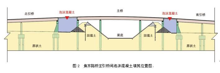 引桥间泡沫混凝土填充位置图