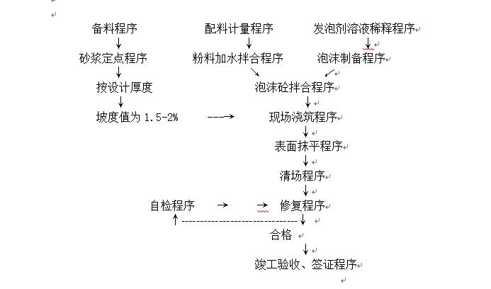 泡沫混凝土生产工艺流程图
