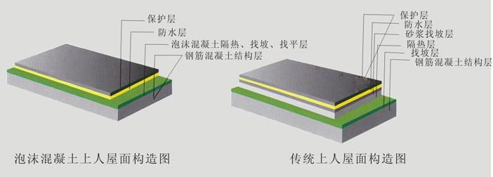泡沫混凝土与传统屋面构造对比图